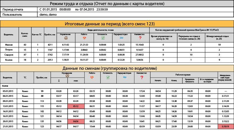 Рабочее время водителя автобуса пассажирские перевозки дром татарск грузовики и спецтехника